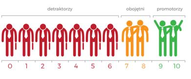 Badanie NPS z ProOptima poznaj liczne detraktorow i ambasadorow marki