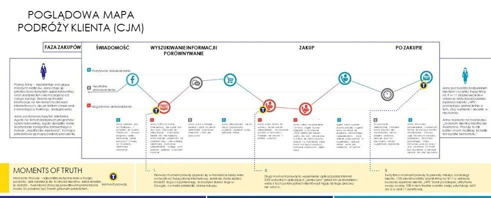 Podstawowy schemat Mapy podrozy klienta