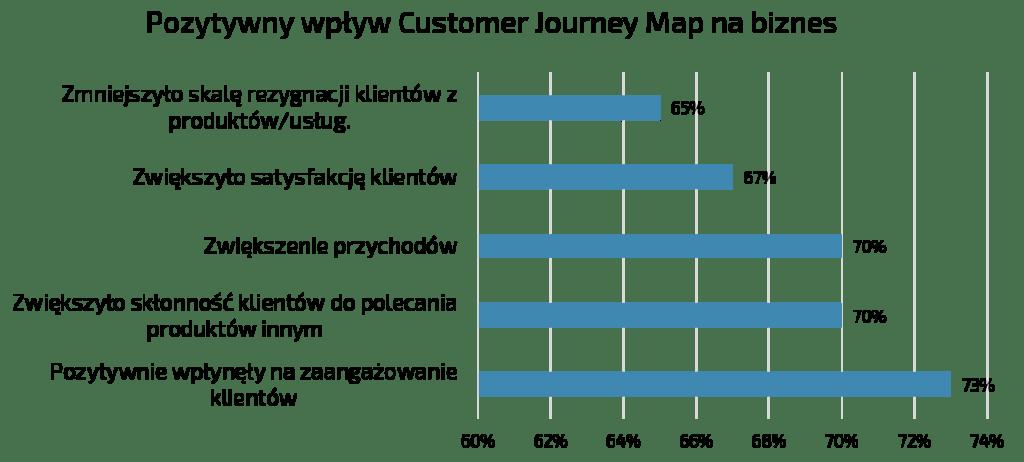 Pozytywny-wplyw-Customer-Journey-Map-na-biznes-badania