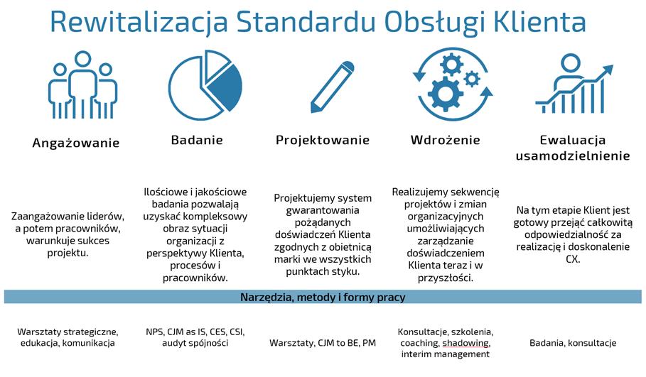 Rewitalizacja Standardow Obsługi Klienta z ProOptima