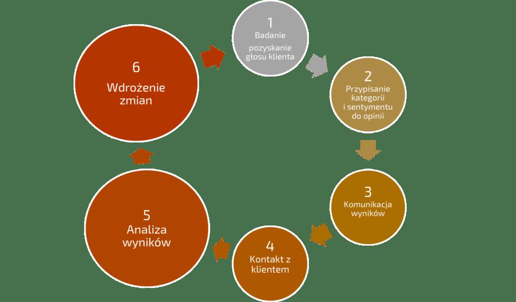 Customer Love Manual. 6 kroków do Customer Experience Management w praktyce cz III